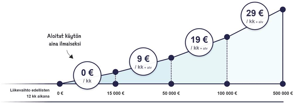 Procountor Solon hinnoittelumalli perustuu yrityksen liikevaihtoon. Kuukausimaksun määrittävä liikevaihto lasketaan Solossa käsiteltyjen pankkitilin tilitapahtumien ja ilmoitettujen muiden myyntien perusteella kumulatiivisesti edellisen 12 kk ajalta. 0-15 000€ kuukausimaksu on 0 €/kk. 15 000-50 000€ kuukausimaksu on 9 €/kk. 50 000-100 000€ kuukausimaksu on 19 €/kk. 100 000-500 000€ kuukausimaksu on 29 €/kk. Hintoihin lisätään ALV 24 %.